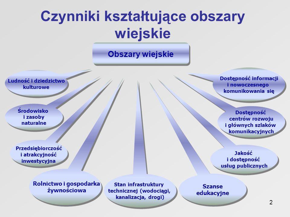 2 Środowisko i zasoby naturalne Jakość i dostępność usług publicznych Przedsiębiorczość i atrakcyjność inwestycyjna Stan infrastruktury technicznej (w