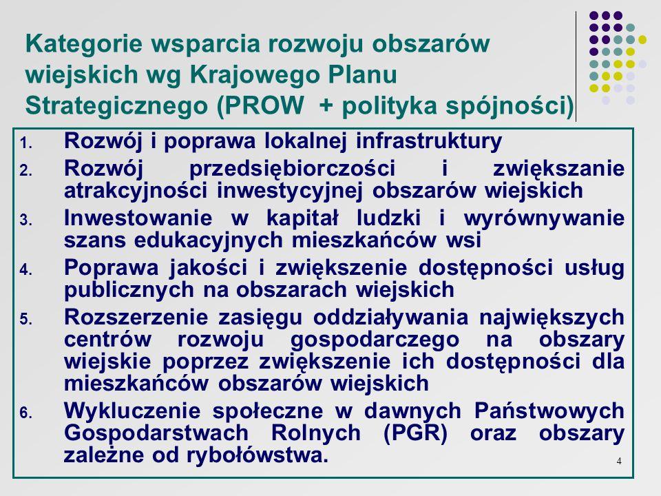 4 Kategorie wsparcia rozwoju obszarów wiejskich wg Krajowego Planu Strategicznego (PROW + polityka spójności) 1. Rozwój i poprawa lokalnej infrastrukt
