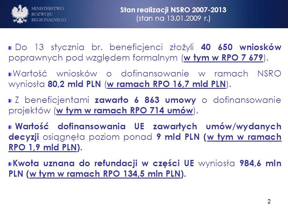 2 Stan realizacji NSRO 2007-2013 (stan na 13.01.2009 r.) Do 13 stycznia br. beneficjenci złożyli 40 650 wniosków poprawnych pod względem formalnym ( w