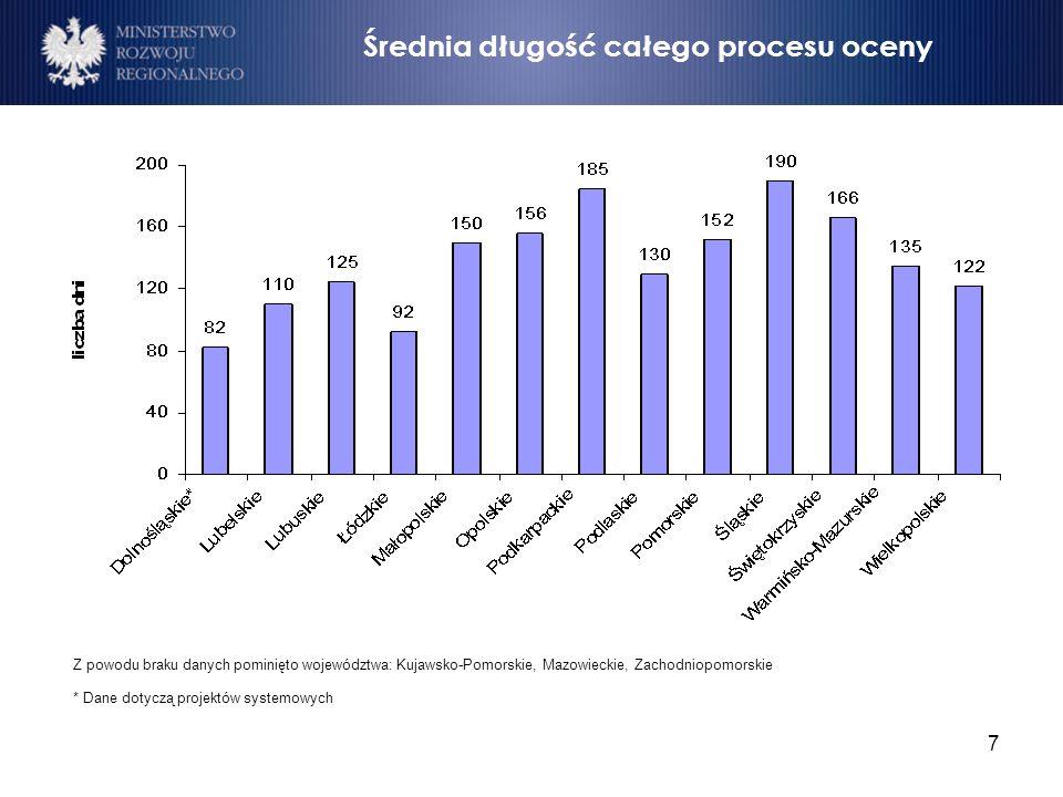 7 Średnia długość całego procesu oceny Z powodu braku danych pominięto województwa: Kujawsko-Pomorskie, Mazowieckie, Zachodniopomorskie * Dane dotyczą