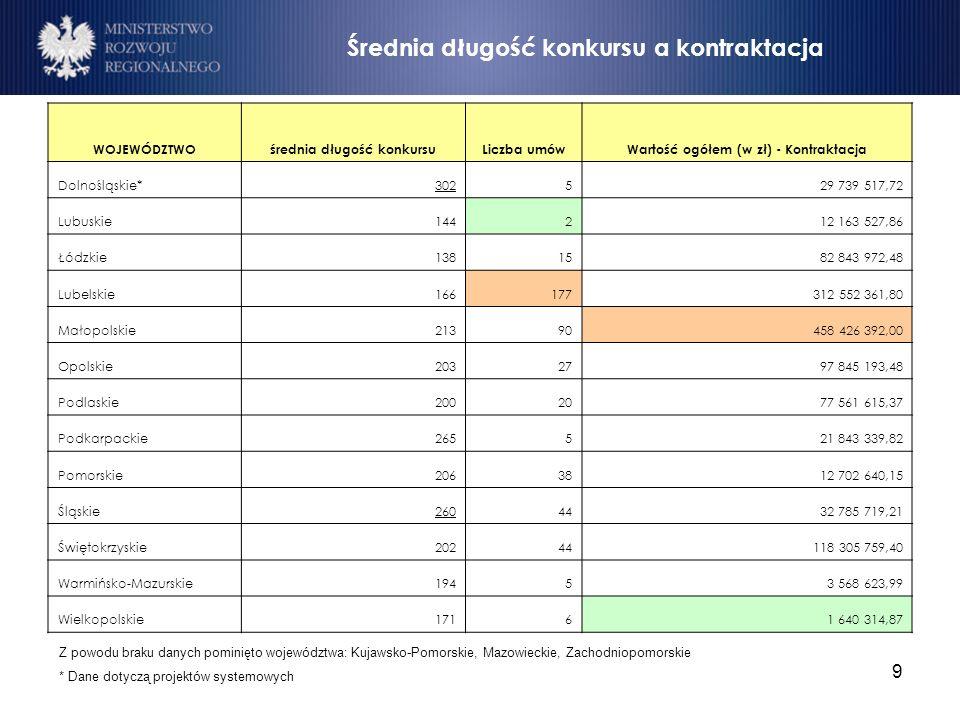 9 Średnia długość konkursu a kontraktacja Z powodu braku danych pominięto województwa: Kujawsko-Pomorskie, Mazowieckie, Zachodniopomorskie * Dane doty