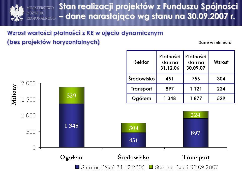 Wzrost wartości płatności z KE w ujęciu dynamicznym (bez projektów horyzontalnych) (bez projektów horyzontalnych) Dane w mln euro 5291 8771 348Ogółem 2241 121897Transport 304756451Środowisko Wzrost Płatności stan na 30.09.07 Płatności stan na 31.12.06 Sektor