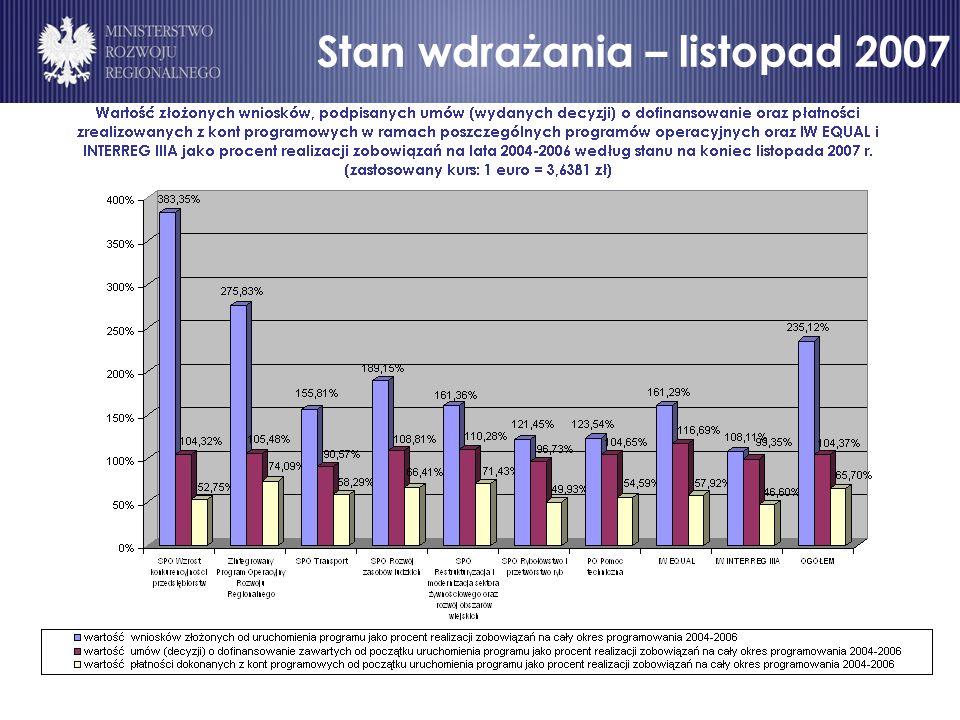 Wartość zrealizowanych płatności w ramach poszczególnych programów operacyjnych oraz IW EQUAL i INTERREG IIIA jako procent realizacji zobowiązań na lata 2004-2006 według stanu na koniec listopada 2007 r.