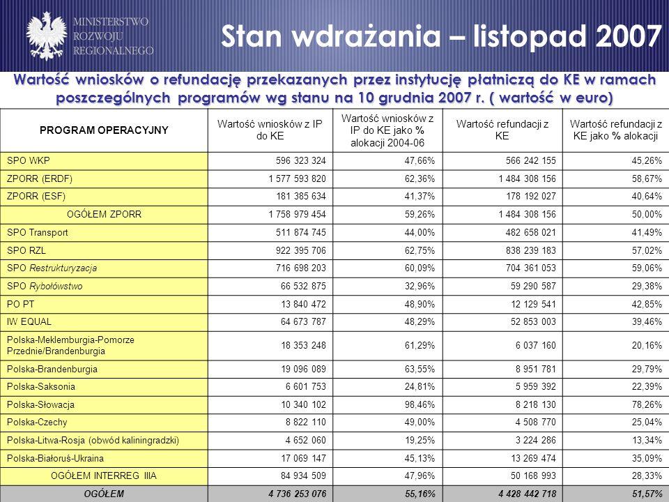 Stan wdrażania – listopad 2007 Wartość wniosków o refundację przekazanych przez instytucję płatniczą do KE w ramach poszczególnych programów wg stanu na 10 grudnia 2007 r.