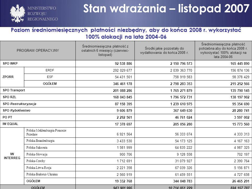 Poziom średniomiesięcznych płatności niezbędny, aby do końca 2008 r.