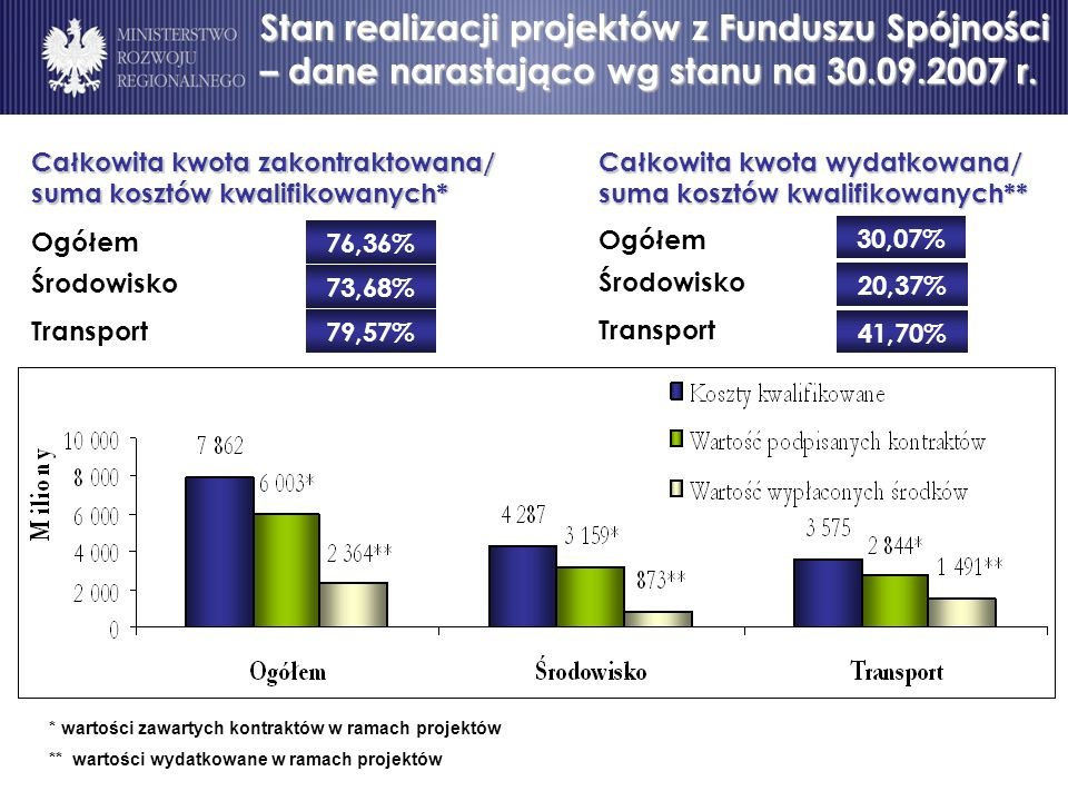 Stan realizacji projektów z Funduszu Spójności – dane narastająco wg stanu na 30.09.2007 r.