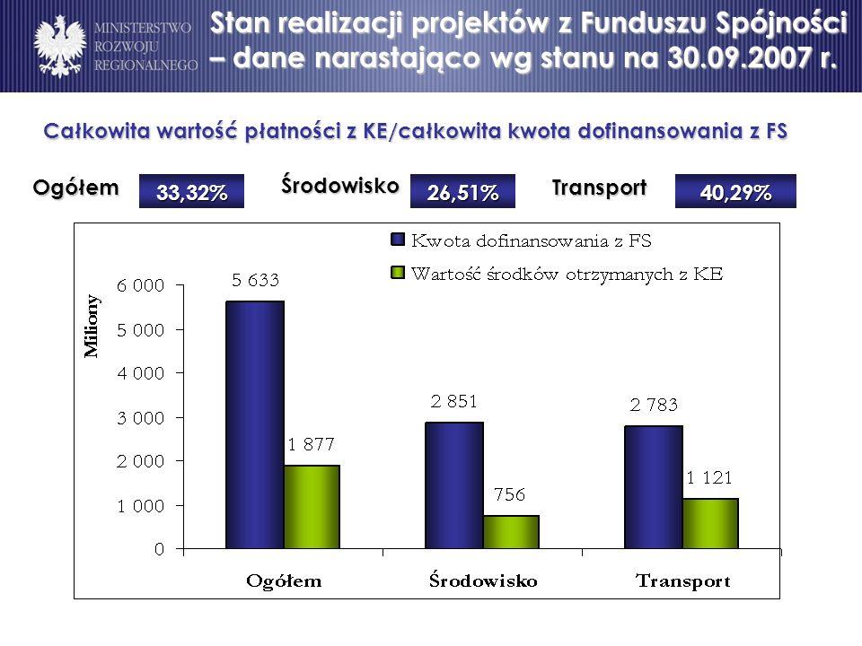 Całkowita wartość płatności z KE/całkowita kwota dofinansowania z FS OgółemŚrodowiskoTransport 33,32%26,51%40,29% Stan realizacji projektów z Funduszu Spójności – dane narastająco wg stanu na 30.09.2007 r.