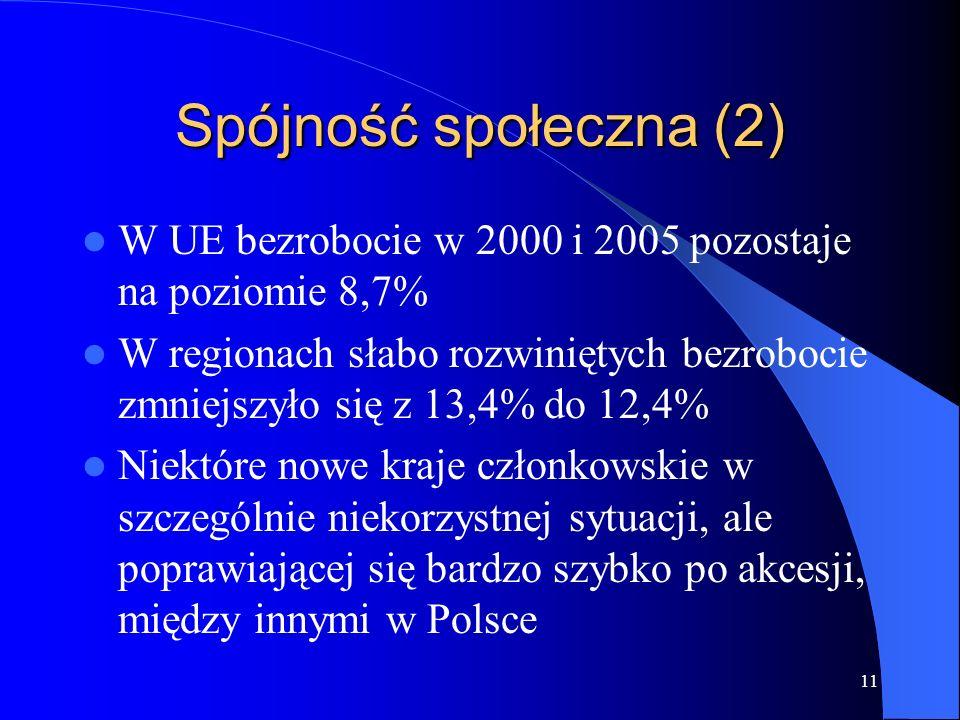 11 Spójność społeczna (2) W UE bezrobocie w 2000 i 2005 pozostaje na poziomie 8,7% W regionach słabo rozwiniętych bezrobocie zmniejszyło się z 13,4% do 12,4% Niektóre nowe kraje członkowskie w szczególnie niekorzystnej sytuacji, ale poprawiającej się bardzo szybko po akcesji, między innymi w Polsce