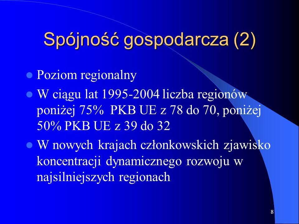 8 Spójność gospodarcza (2) Poziom regionalny W ciągu lat 1995-2004 liczba regionów poniżej 75% PKB UE z 78 do 70, poniżej 50% PKB UE z 39 do 32 W nowych krajach członkowskich zjawisko koncentracji dynamicznego rozwoju w najsilniejszych regionach