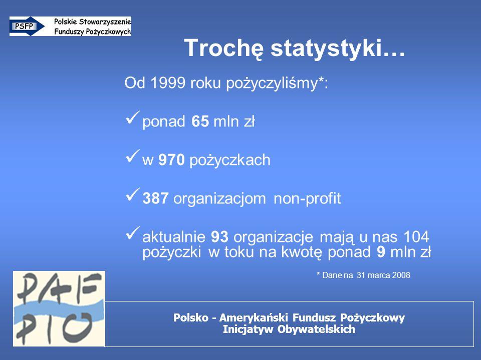 Trochę statystyki… Od 1999 roku pożyczyliśmy*: ponad 65 mln zł w 970 pożyczkach 387 organizacjom non-profit aktualnie 93 organizacje mają u nas 104 pożyczki w toku na kwotę ponad 9 mln zł * Dane na 31 marca 2008 Polsko - Amerykański Fundusz Pożyczkowy Inicjatyw Obywatelskich
