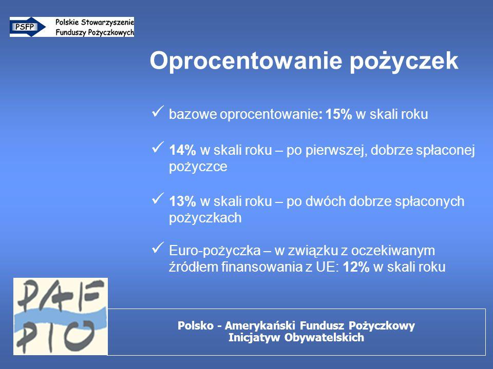 Oprocentowanie pożyczek bazowe oprocentowanie: 15% w skali roku 14% w skali roku – po pierwszej, dobrze spłaconej pożyczce 13% w skali roku – po dwóch dobrze spłaconych pożyczkach Euro-pożyczka – w związku z oczekiwanym źródłem finansowania z UE: 12% w skali roku Polsko - Amerykański Fundusz Pożyczkowy Inicjatyw Obywatelskich