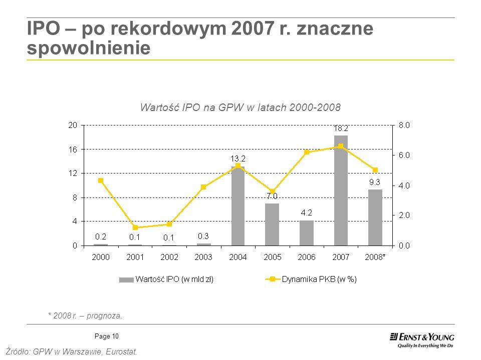 Page 10 IPO – po rekordowym 2007 r. znaczne spowolnienie Wartość IPO na GPW w latach 2000-2008 Źródło: GPW w Warszawie, Eurostat. * 2008 r. – prognoza