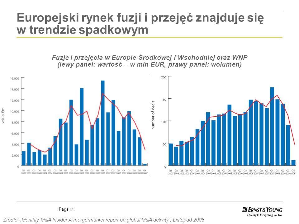 Page 11 Europejski rynek fuzji i przejęć znajduje się w trendzie spadkowym Fuzje i przejęcia w Europie Środkowej i Wschodniej oraz WNP (lewy panel: wa
