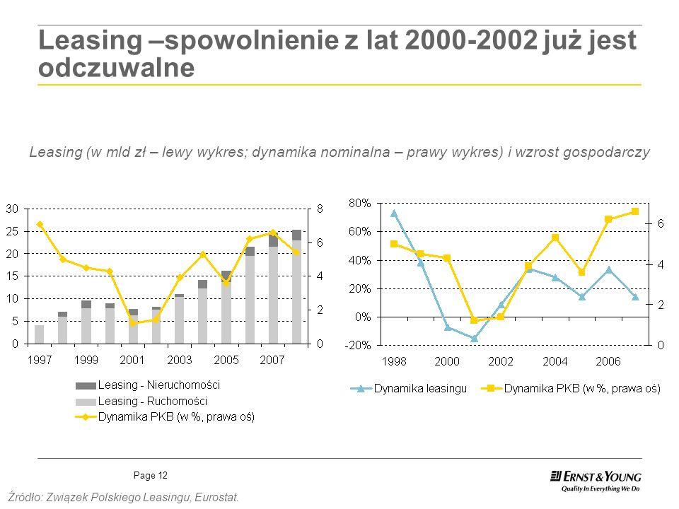 Page 12 Leasing –spowolnienie z lat 2000-2002 już jest odczuwalne Leasing (w mld zł – lewy wykres; dynamika nominalna – prawy wykres) i wzrost gospoda