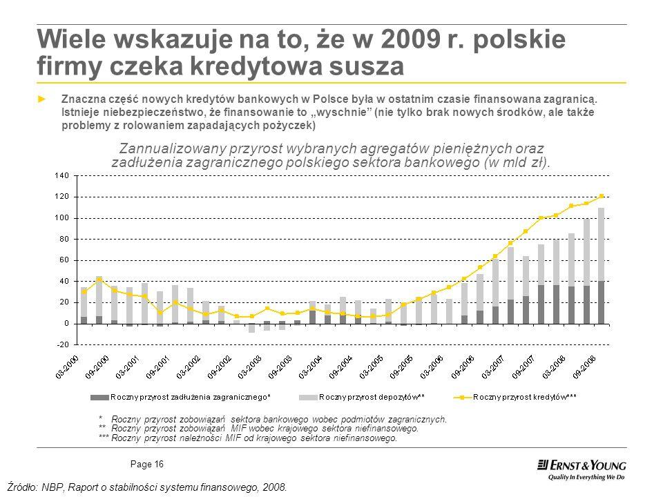 Page 16 Źródło: NBP, Raport o stabilności systemu finansowego, 2008. Zannualizowany przyrost wybranych agregatów pieniężnych oraz zadłużenia zagranicz