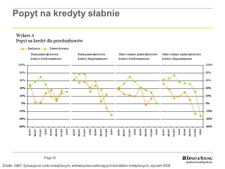 Page 19 Popyt na kredyty słabnie Źródło: NBP, Sytuacja na rynku kredytowym, ankieta przewodniczących komitetów kredytowych, styczeń 2009