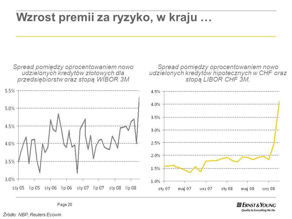 Page 20 Źródło: NBP, Reuters Ecowin. Spread pomiędzy oprocentowaniem nowo udzielonych kredytów złotowych dla przedsiębiorstw oraz stopą WIBOR 3M Sprea