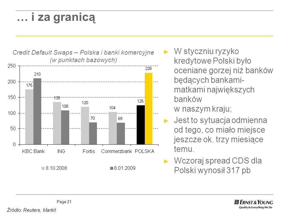 Page 21 Credit Default Swaps – Polska i banki komercyjne (w punktach bazowych) Źródło: Reuters, Markit … i za granicą W styczniu ryzyko kredytowe Pols