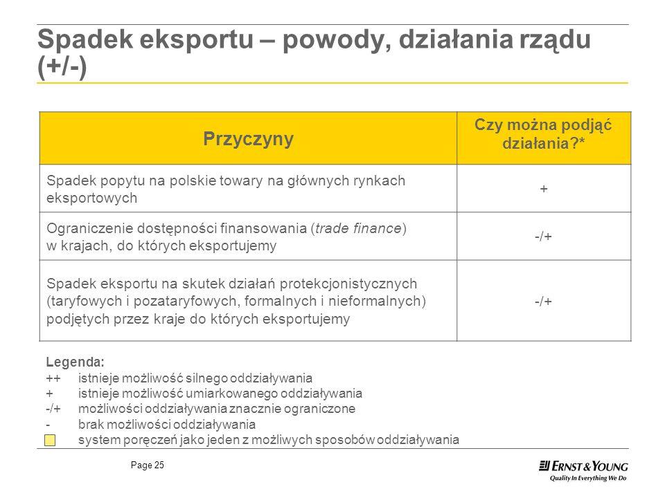 Page 25 Spadek eksportu – powody, działania rządu (+/-) Przyczyny Czy można podjąć działania?* Spadek popytu na polskie towary na głównych rynkach eks