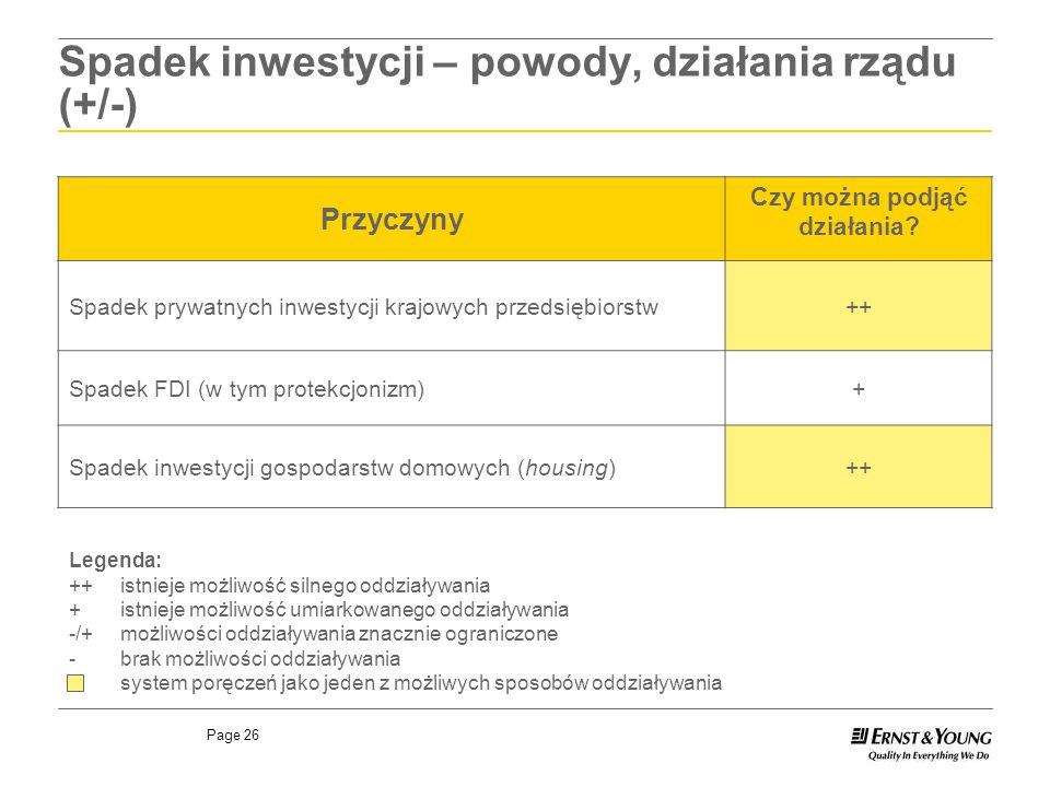 Page 26 Spadek inwestycji – powody, działania rządu (+/-) Przyczyny Czy można podjąć działania? Spadek prywatnych inwestycji krajowych przedsiębiorstw
