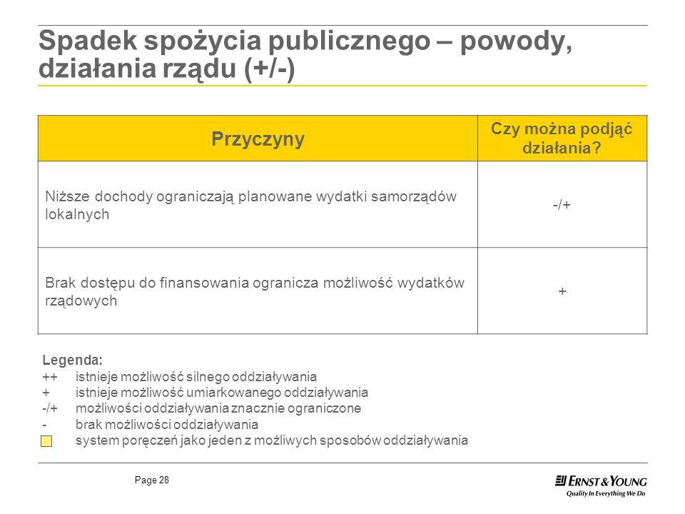 Page 28 Spadek spożycia publicznego – powody, działania rządu (+/-) Przyczyny Czy można podjąć działania? Niższe dochody ograniczają planowane wydatki