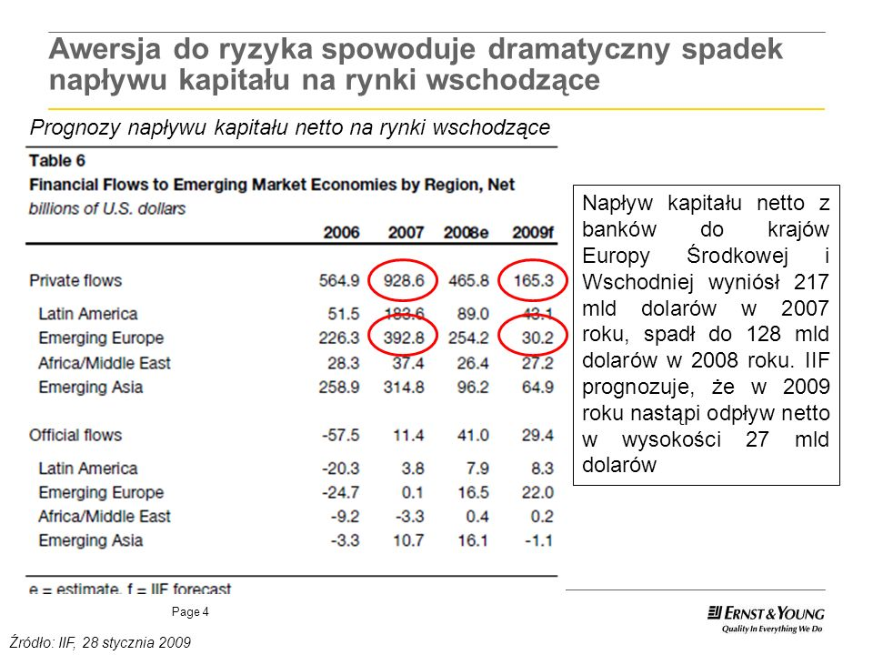 Page 4 Awersja do ryzyka spowoduje dramatyczny spadek napływu kapitału na rynki wschodzące Prognozy napływu kapitału netto na rynki wschodzące Źródło: