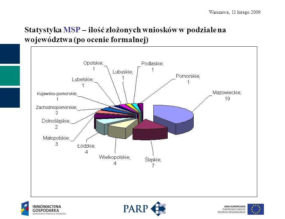 Warszawa, 11 lutego 2009 Statystyka MSP – wysokość wnioskowanego dofinansowania w podziale na województwa (po ocenie formalnej)