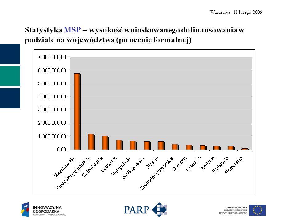 Warszawa, 11 lutego 2009 Podpisano 14 umów z MSP na kwotę 2 098 750,00 PLN Lista Beneficjentów zamieszczona jest na stronie www.parp.gov.plwww.parp.gov.pl
