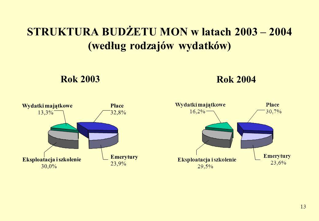 13 STRUKTURA BUDŻETU MON w latach 2003 – 2004 (według rodzajów wydatków) Rok 2003 Płace 32,8% Emerytury 23,9% Eksploatacja i szkolenie 30,0% Wydatki m