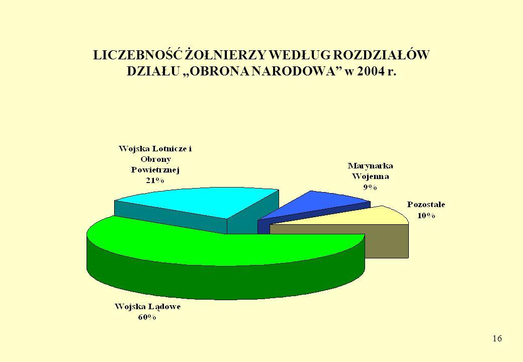 16 LICZEBNOŚĆ ŻOŁNIERZY WEDŁUG ROZDZIAŁÓW DZIAŁU OBRONA NARODOWA w 2004 r.