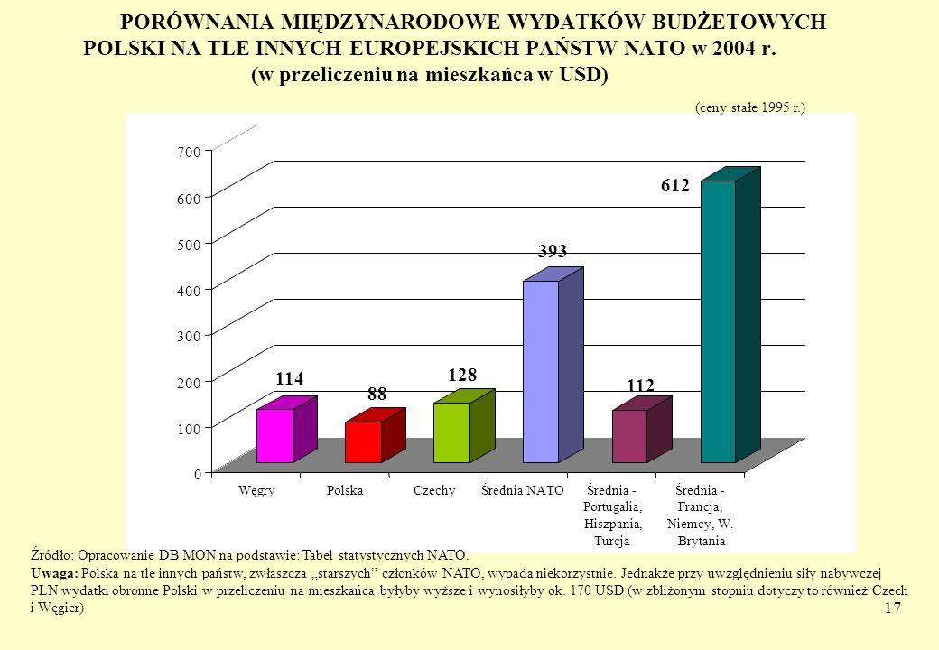 17 PORÓWNANIA MIĘDZYNARODOWE WYDATKÓW BUDŻETOWYCH POLSKI NA TLE INNYCH EUROPEJSKICH PAŃSTW NATO w 2004 r. (w przeliczeniu na mieszkańca w USD) 114 88