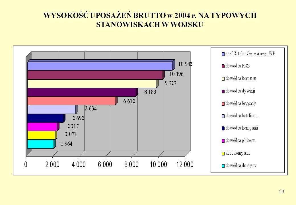 19 WYSOKOŚĆ UPOSAŻEŃ BRUTTO w 2004 r. NA TYPOWYCH STANOWISKACH W WOJSKU