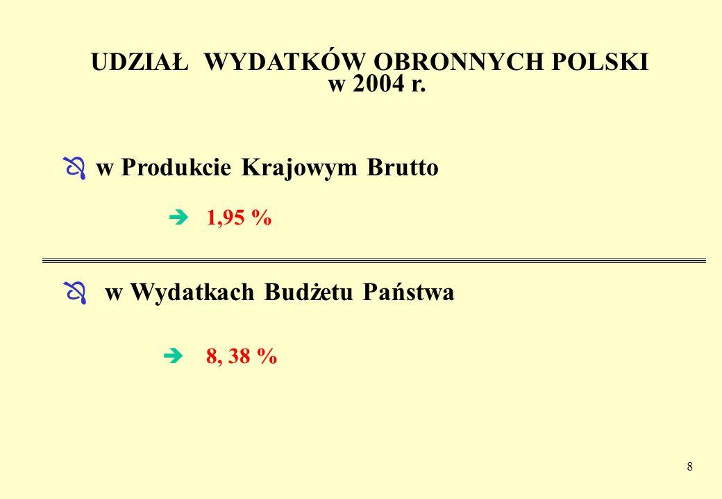 8 UDZIAŁ WYDATKÓW OBRONNYCH POLSKI w 2004 r. Ô w Produkcie Krajowym Brutto Ô w Wydatkach Budżetu Państwa è 1,95 % è 8, 38 %
