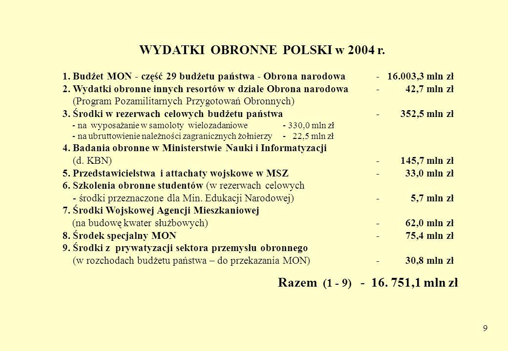 9 WYDATKI OBRONNE POLSKI w 2004 r. 1. Budżet MON - część 29 budżetu państwa - Obrona narodowa- 16.003,3 mln zł 2. Wydatki obronne innych resortów w dz