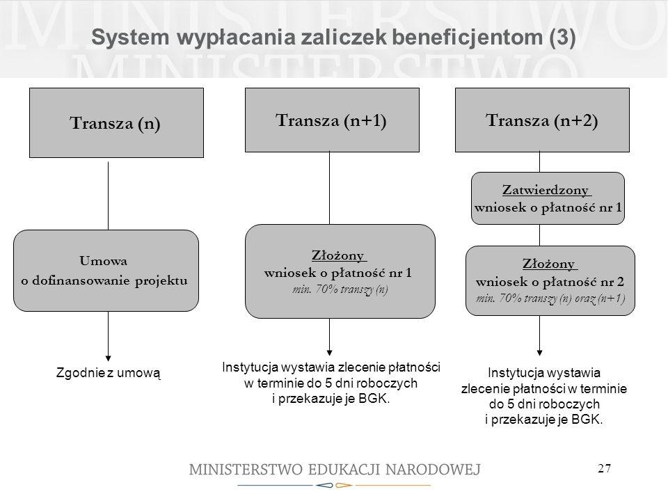 27 Transza (n) Transza (n+1)Transza (n+2) Umowa o dofinansowanie projektu Złożony wniosek o płatność nr 2 min.