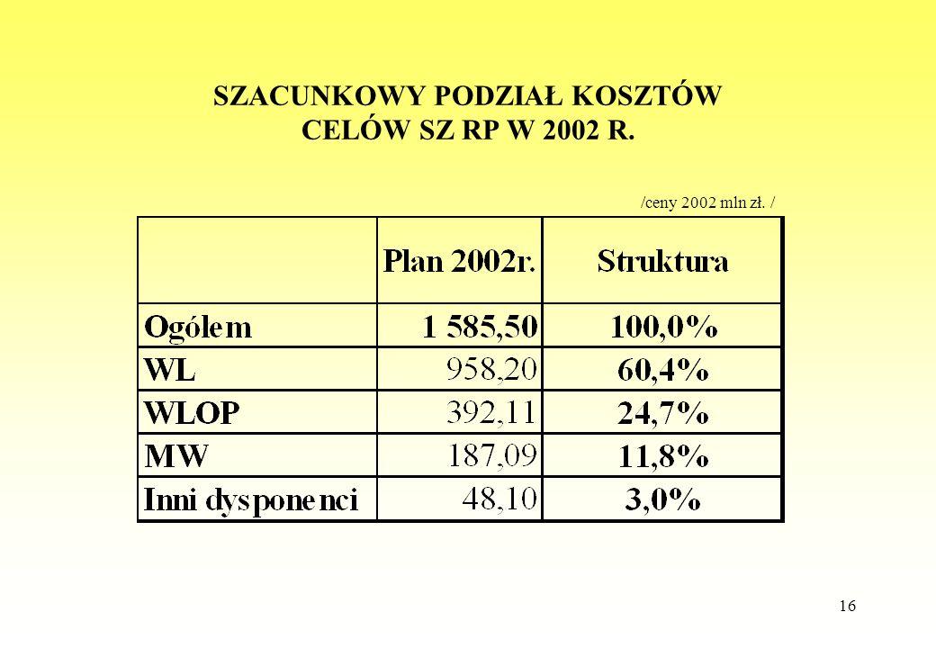 16 SZACUNKOWY PODZIAŁ KOSZTÓW CELÓW SZ RP W 2002 R. /ceny 2002 mln zł. /
