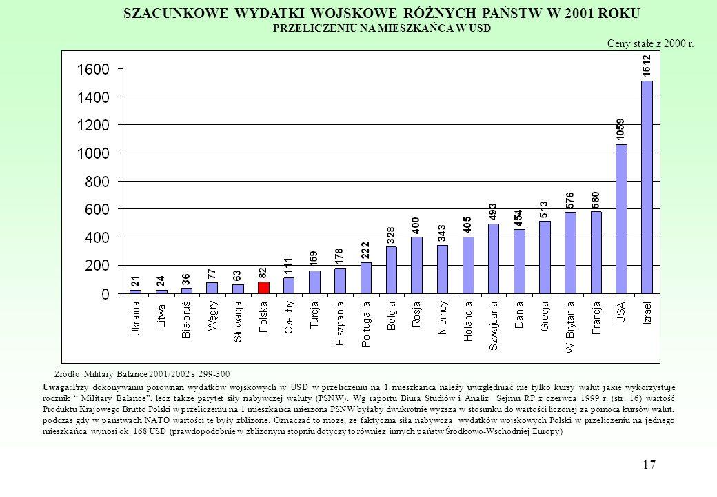 17 Uwaga:Przy dokonywaniu porównań wydatków wojskowych w USD w przeliczeniu na 1 mieszkańca należy uwzględniać nie tylko kursy walut jakie wykorzystuj