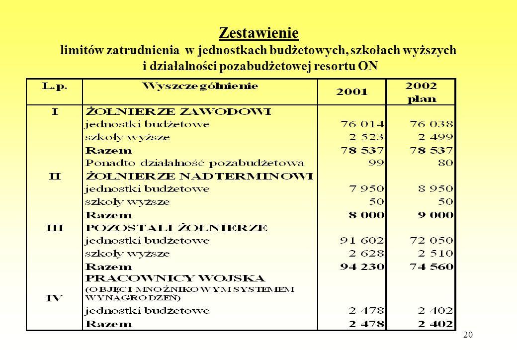20 Zestawienie limitów zatrudnienia w jednostkach budżetowych, szkołach wyższych i działalności pozabudżetowej resortu ON