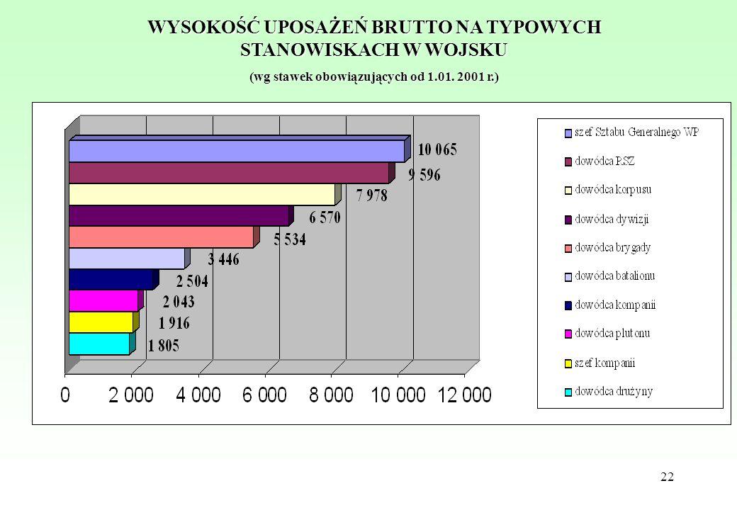 22 WYSOKOŚĆ UPOSAŻEŃ BRUTTO NA TYPOWYCH STANOWISKACH W WOJSKU (wg stawek obowiązujących od 1.01. 2001 r.)