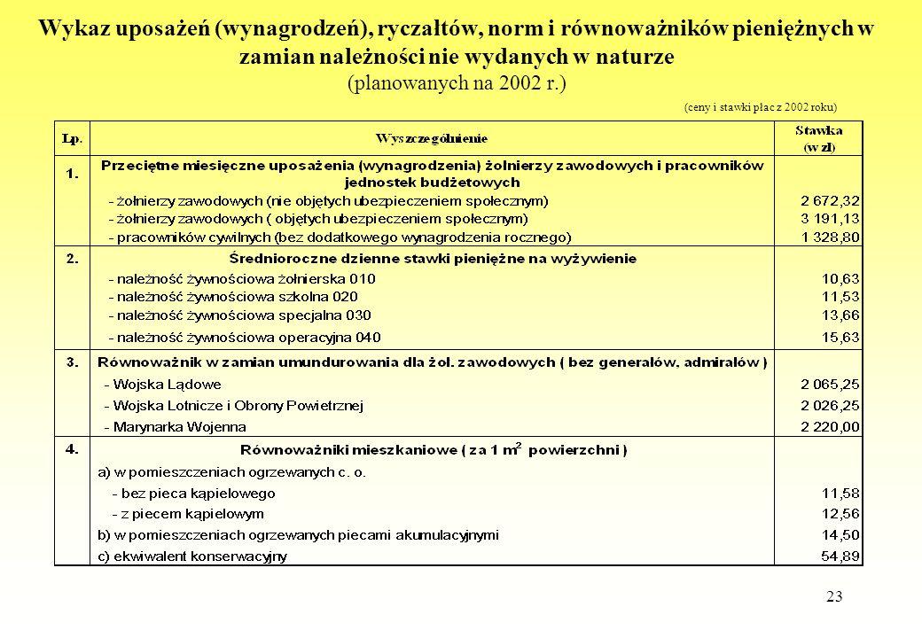 23 Wykaz uposażeń (wynagrodzeń), ryczałtów, norm i równoważników pieniężnych w zamian należności nie wydanych w naturze (planowanych na 2002 r.) (ceny