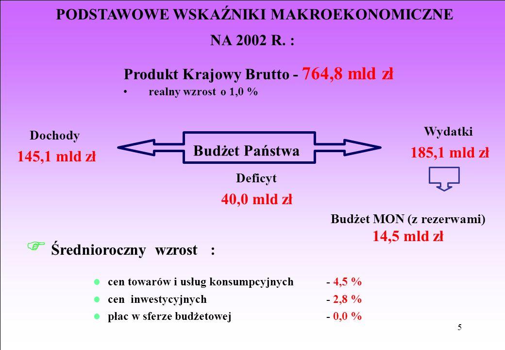 5 PODSTAWOWE WSKAŹNIKI MAKROEKONOMICZNE NA 2002 R. : Produkt Krajowy Brutto - 764,8 mld zł realny wzrost o 1,0 % Wydatki 185,1 mld zł F Średnioroczny