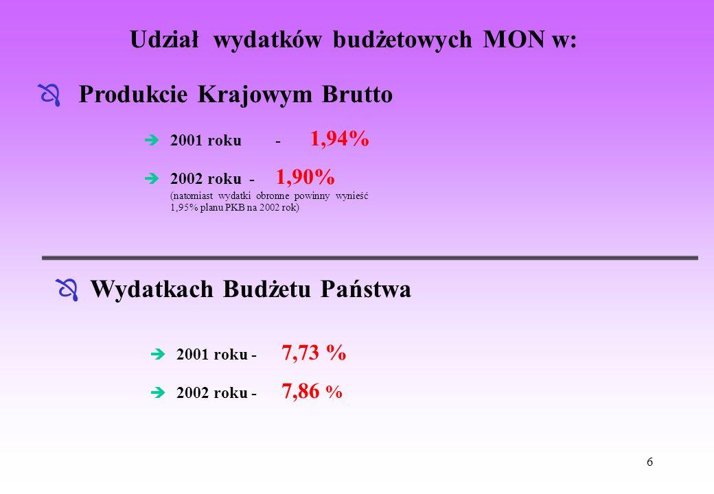 6 Udział wydatków budżetowych MON w: Ô Produkcie Krajowym Brutto è 2001 roku- 1,94% Ô Wydatkach Budżetu Państwa è 2001 roku - 7,73 % è 2002 roku - 1,9