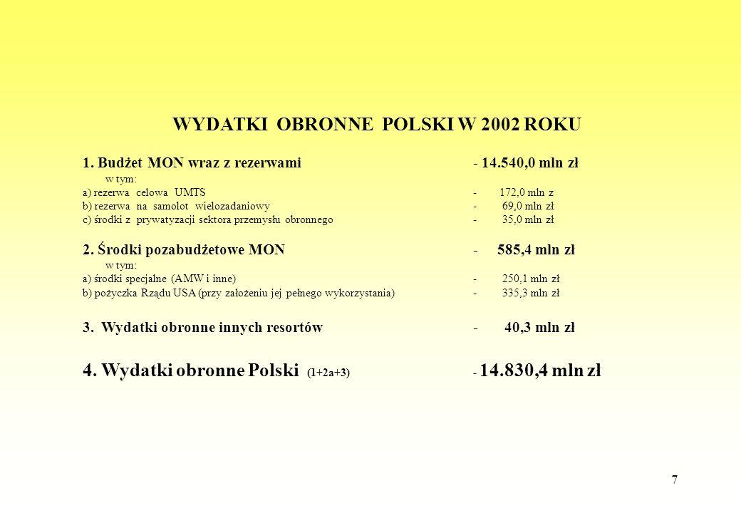 7 WYDATKI OBRONNE POLSKI W 2002 ROKU 1. Budżet MON wraz z rezerwami- 14.540,0 mln zł w tym: a) rezerwa celowa UMTS- 172,0 mln z b) rezerwa na samolot