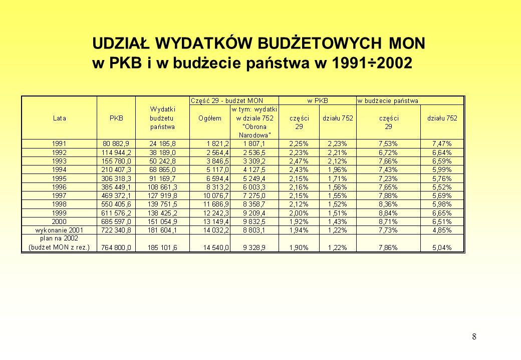 8 UDZIAŁ WYDATKÓW BUDŻETOWYCH MON w PKB i w budżecie państwa w 1991÷2002