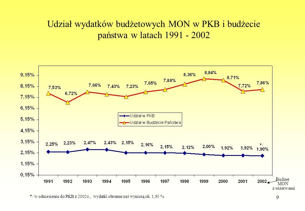 9 Udział wydatków budżetowych MON w PKB i budżecie państwa w latach 1991 - 2002 Budżet MON z rezerwami */ w odniesieniu do PKB z 2002 r., wydatki obro
