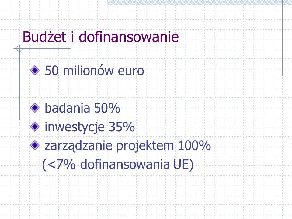 Budżet i dofinansowanie 50 milionów euro badania 50% inwestycje 35% zarządzanie projektem 100% (<7% dofinansowania UE)