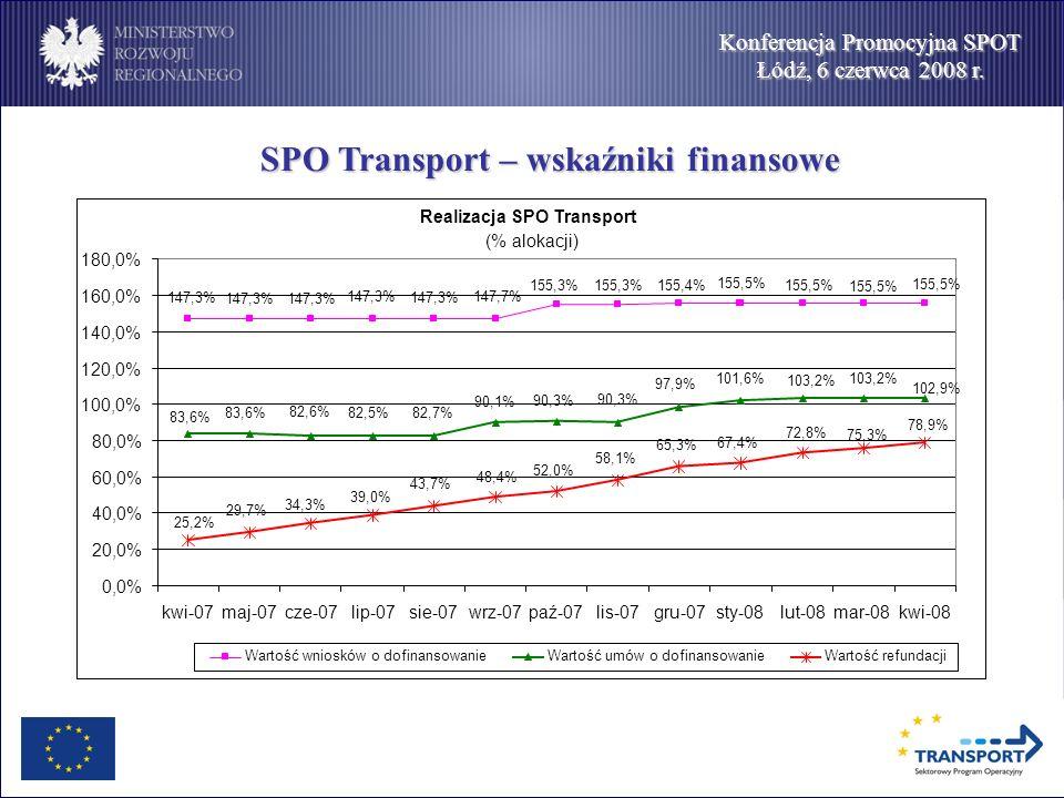 Konferencja Promocyjna SPOT Łódź, 6 czerwca 2008 r. SPO Transport – wskaźniki finansowe Realizacja SPO Transport (% alokacji) 155,5% 155,4%155,3% 147,