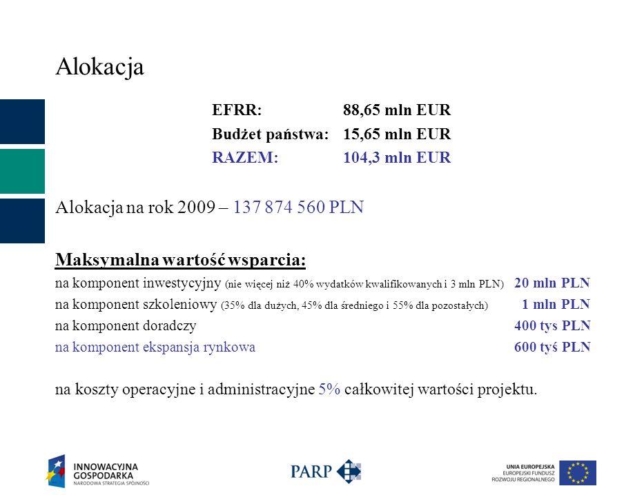 Alokacja EFRR:88,65 mln EUR Budżet państwa:15,65 mln EUR RAZEM:104,3 mln EUR Alokacja na rok 2009 – 137 874 560 PLN Maksymalna wartość wsparcia: na komponent inwestycyjny (nie więcej niż 40% wydatków kwalifikowanych i 3 mln PLN) 20 mln PLN na komponent szkoleniowy (35% dla dużych, 45% dla średniego i 55% dla pozostałych) 1 mln PLN na komponent doradczy 400 tys PLN na komponent ekspansja rynkowa 600 tyś PLN na koszty operacyjne i administracyjne 5% całkowitej wartości projektu.