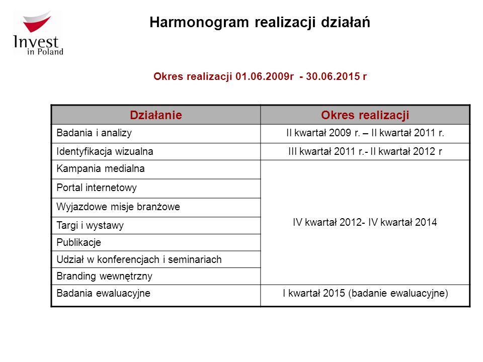 Harmonogram realizacji działań DziałanieOkres realizacji Badania i analizyII kwartał 2009 r. – II kwartał 2011 r. Identyfikacja wizualnaIII kwartał 20