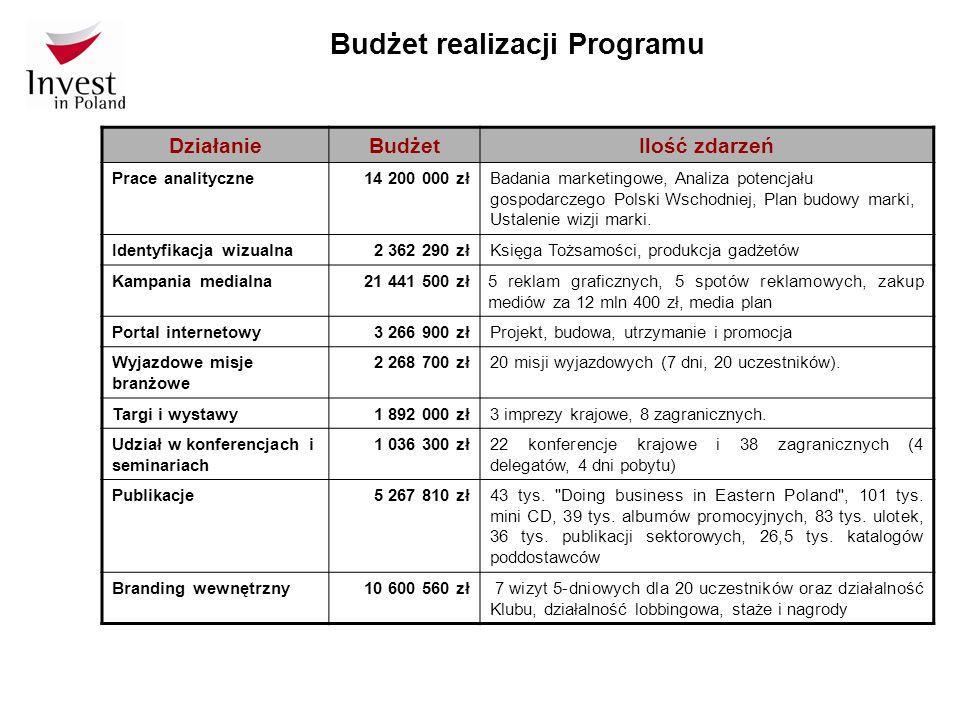 Budżet realizacji Programu DziałanieBudżetIlość zdarzeń Prace analityczne14 200 000 złBadania marketingowe, Analiza potencjału gospodarczego Polski Ws